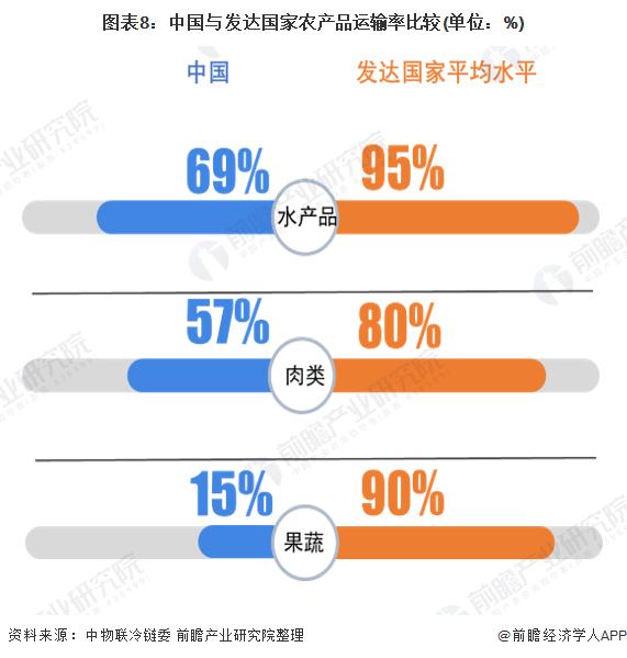图表8:中国与发达国家农产品运输率比较(单位:%)