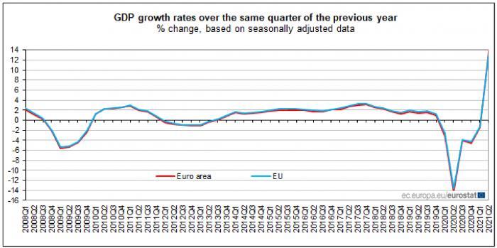 gdp与通货膨胀_欧亚经济复苏代表欧盟通胀水平达近10年高点印度第二季度GDP有史...