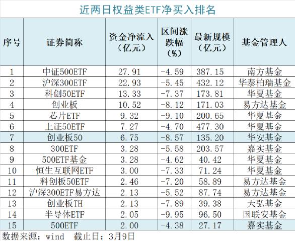 两天净流入120亿元 权益类ETF越跌越买