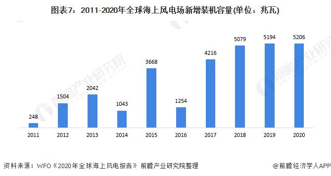 图表7:2011-2020年全球海上风电场新增装机容量(单位:兆瓦)