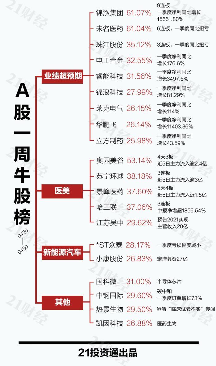 南阳seo_透视一周20大牛熊股:个股一再连板 医雅观点还能追涨吗?插图