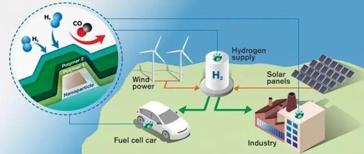 """开源证券:""""碳中和""""能源变局 氢能迎来向上周期"""