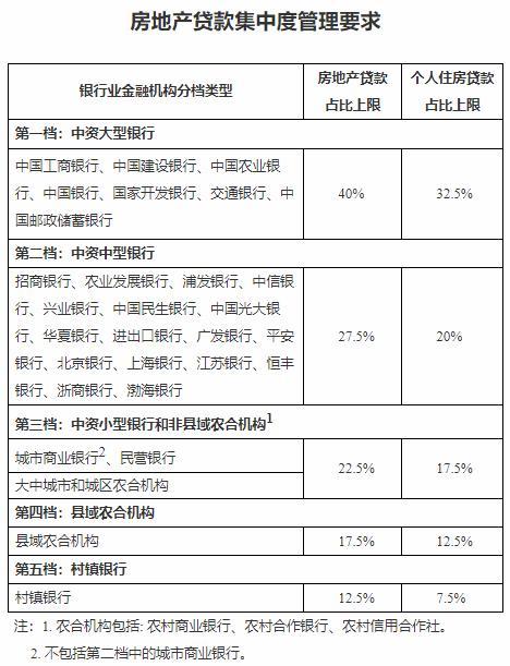 楼市重磅:多地地方银行对房贷出手!上海、海南刚需族迎来利好?