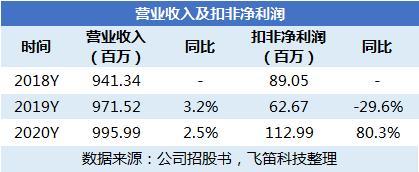 新股筛选丨联科业绩稳健增长,轮胎板块景气加速净利润增长