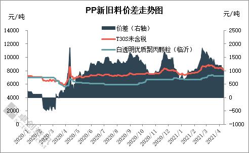 卓创红期再生PP:一季度超乎预期 二季度偏弱下行
