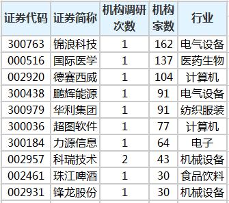 16只个股被20多家机构调查,金浪科技最受关注