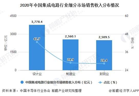 2020年中国集成电路走业细分市场出售收好分布情况