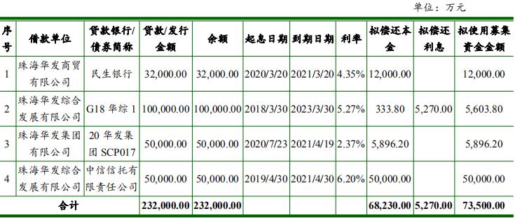 华发集团:拟发行10亿元中期票据
