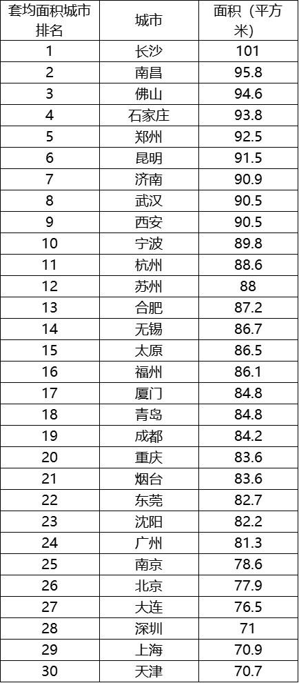 购房者平均年龄33.3岁,公布30个城市的平均面积