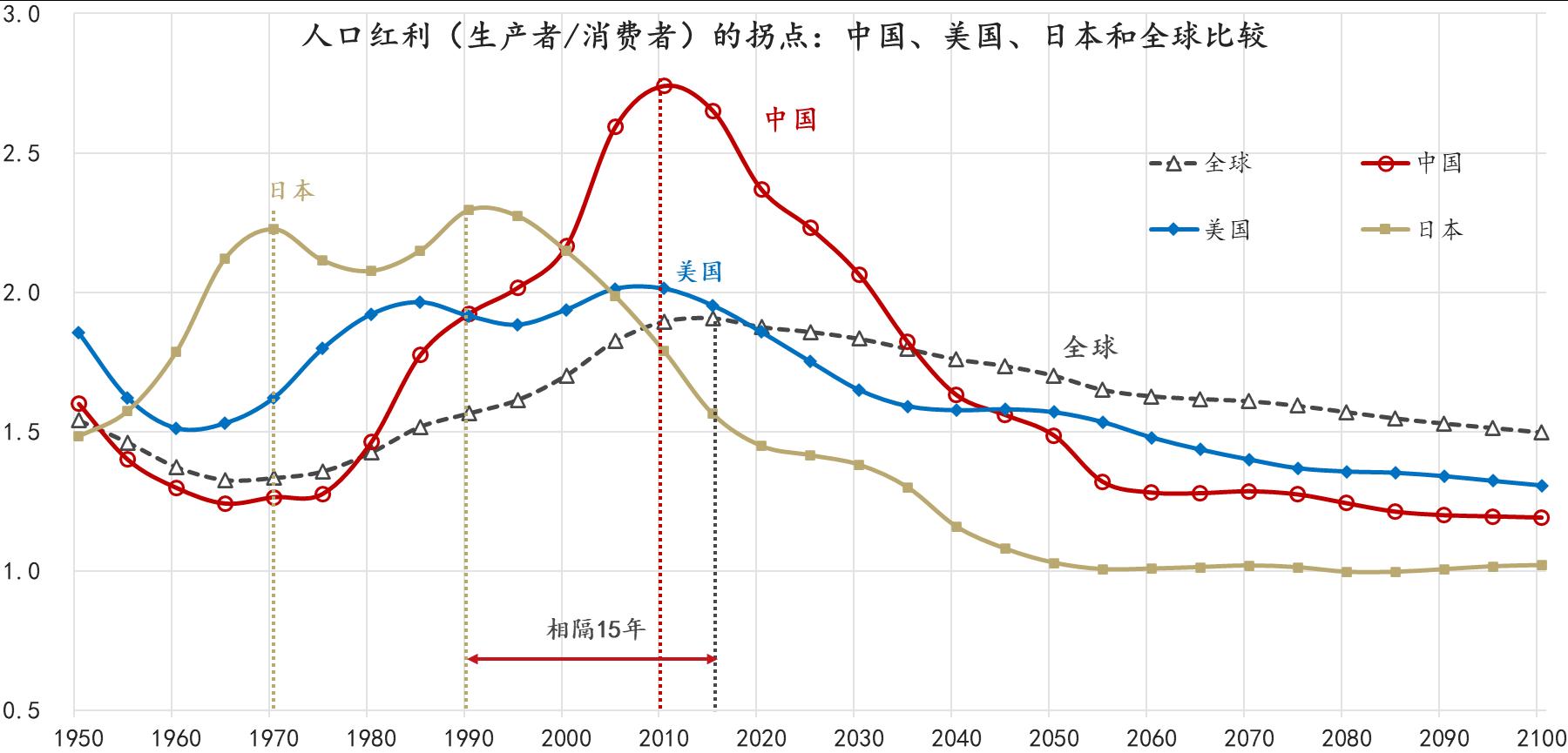 通胀、通缩还是滞胀:人口视角与日本经验