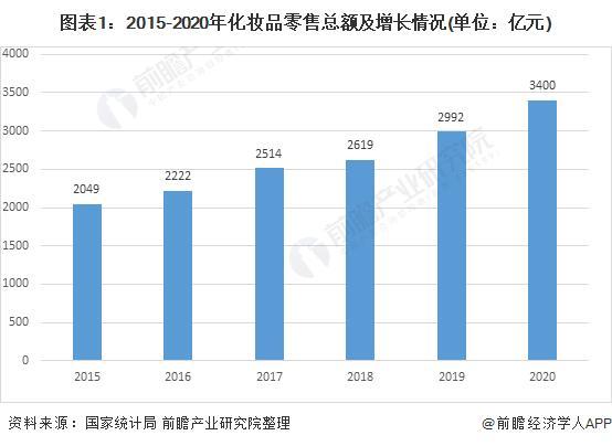 图表1:2015-2020年扮装品零售总额及增长环境(单元:亿元)