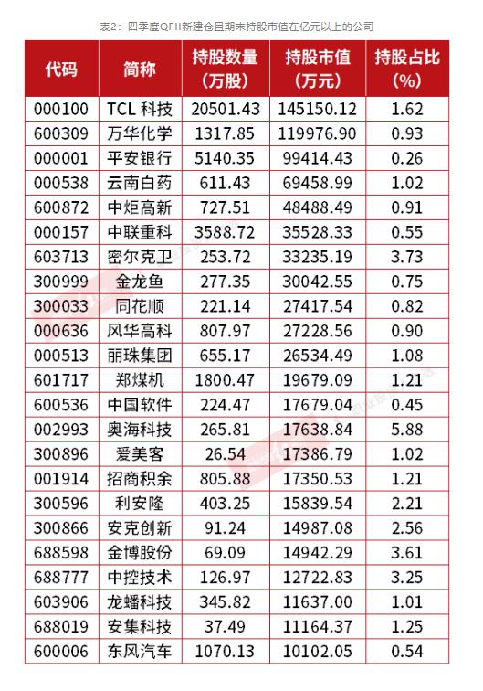 QFII四季度持仓图谱曝光_继续重仓医药、科技_周期行业化工被加仓