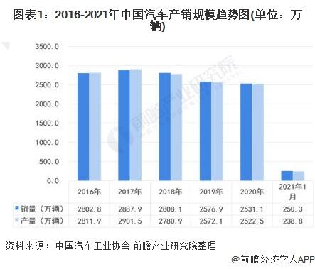 2021年中国整车物流行业市场现状及发展趋势分析 铁路发运量占比达到30%【组图】