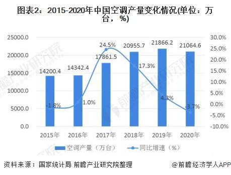 图表2:2015-2020年中国空调产量变化情况(单位:万台,%)