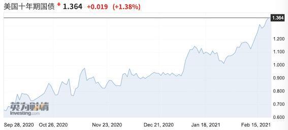 美国债券收益率飙升至1.4%。股市需要担心吗?