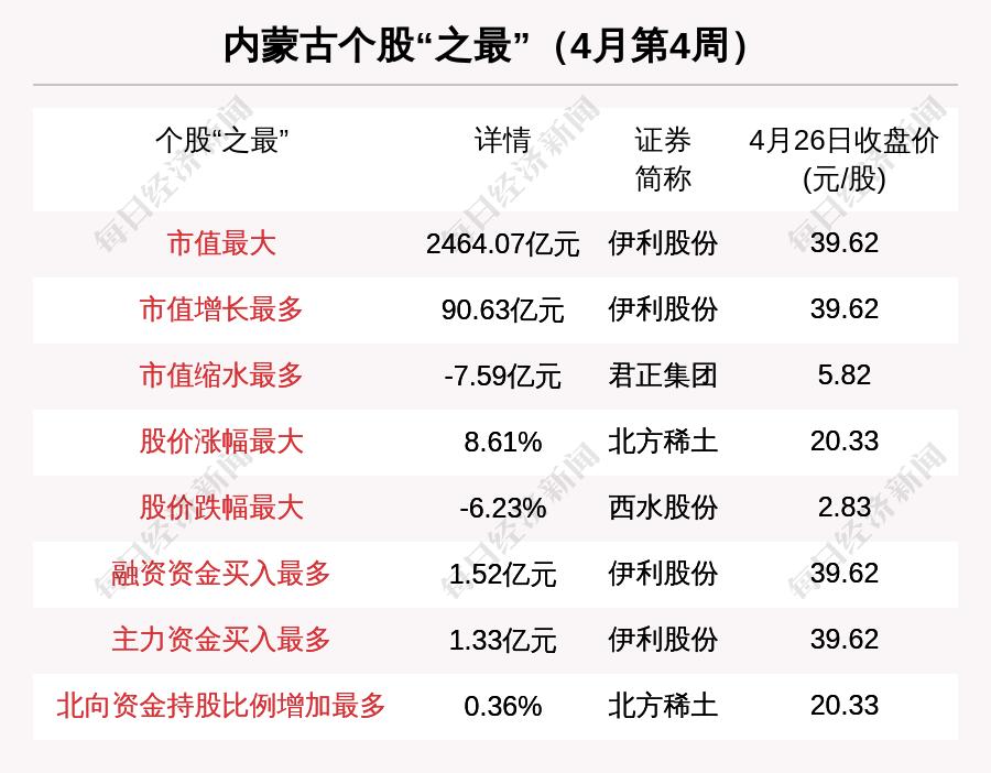内蒙古地区股市周刊:郑钧集团购买伊利股份的市值缩水高达2亿