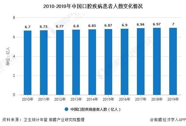 2010-2019年中国口腔疾病患者人数变革环境