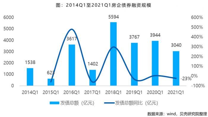 一季度,房企海外发债规模下降43.5%。十大房企总融资规模下降近60%
