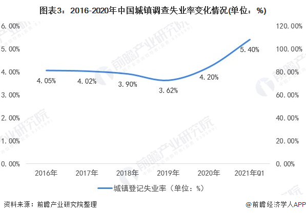 图外3:2016-2020年中国城镇调查赋闲率转折情况(单位:%)