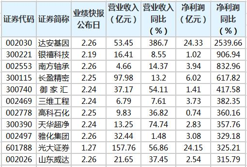377股公布2020年业绩报告,16股净利润突破100亿元