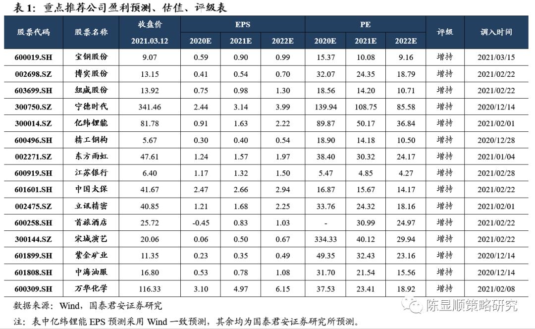 郭俊策略:横盘震荡消化估值和筹码压力