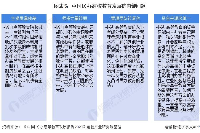图外5:中国民办高校哺育发展的内部题目
