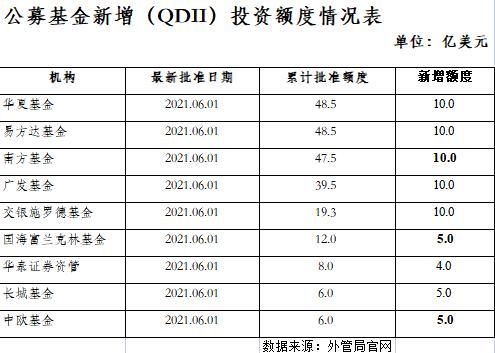 又一个超百亿美元的QDII额度来了!如何布局海外投资?
