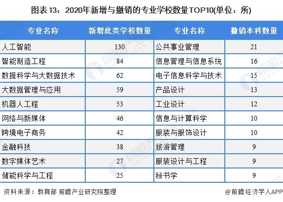 图外13:2020年新添与撤销的专业私塾数目TOP10(单位:所)
