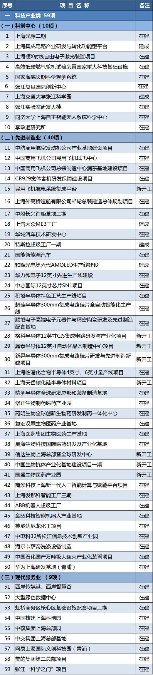 上海2021年重大建设项目清单公布 涉特斯拉超级工厂一期等