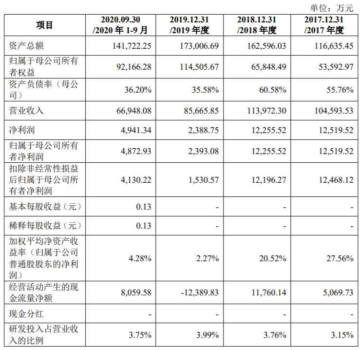 中图科技冲刺科创板IPO:研发投入占比不足4%、行业波动影响大