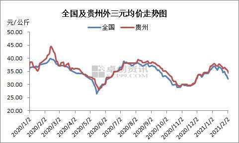 贵州:西南生猪最新的高价区 北方低价产区外调之首选