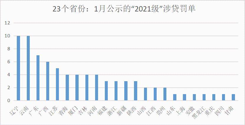 """1月银行业开出135张""""2021级""""罚单 贷款违规成""""重灾区"""""""