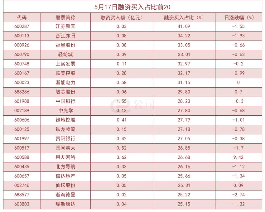 杠杆资金大大增加了股票敞口!江苏舜天的采购占比高达41.09%