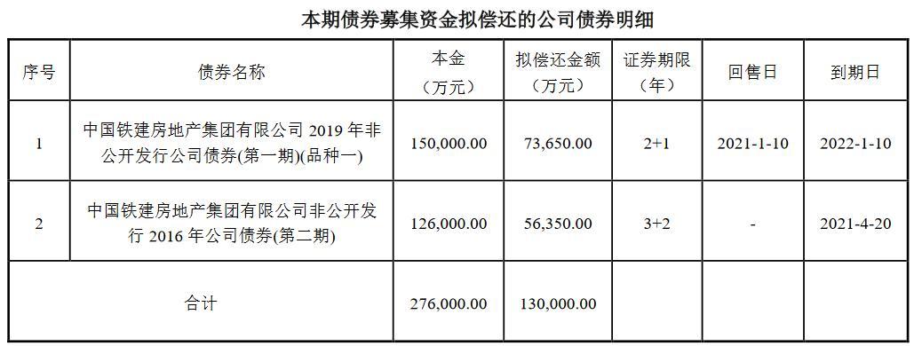 中铁建设地产:成功发行13亿元公司债,票面利率3.78%