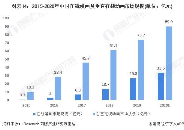 图表14:2015-2020年中国在线漫画及垂直在线动画市场规模(单位:亿元)