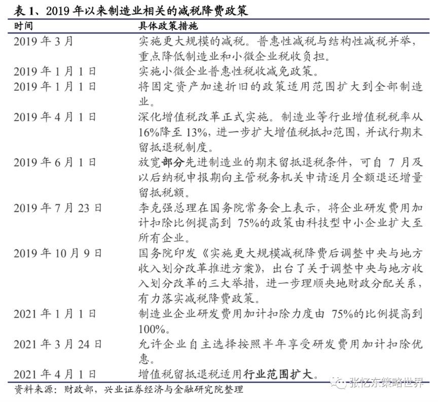 张益东:制造业领袖有望在未来几年成为核心资产市场的主角