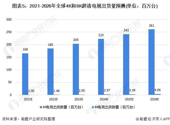 图表5:2021-2026年全球4K和8K超清电视出货量预测(单位:百万台)