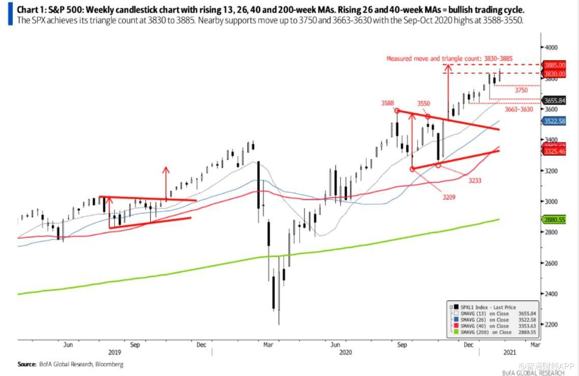 美股市场泡沫继续膨胀 未来几周可能出现回调