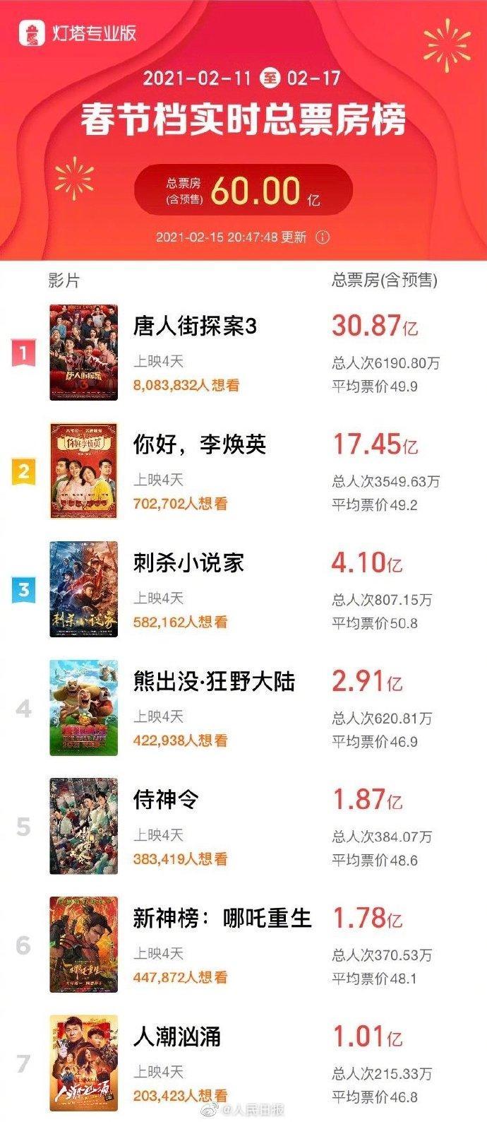 春节档总票房破60亿。《唐人街探案3》破30亿暂时排名第一