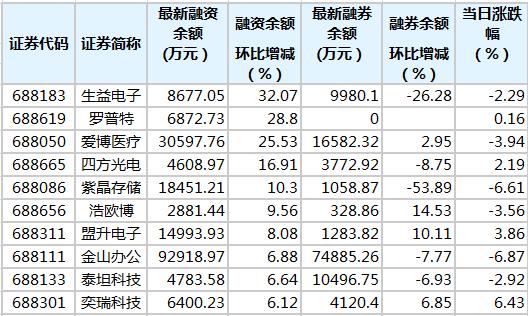 13只科创板股融资余额增幅超5%