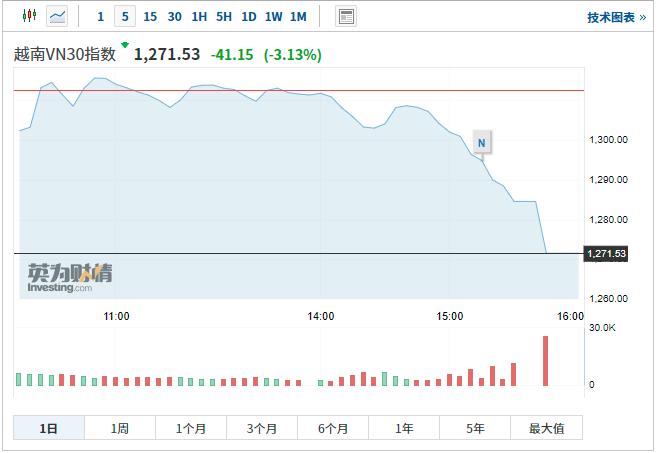 什么情况?越南股市突然暴跌 央行露出鹰脸?全球屏息等待今晚大戏