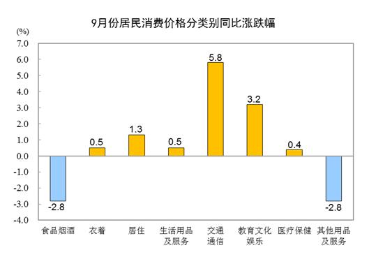 《千里马计划2021_统计局:9月CPI同比上涨0.7% 猪肉价格下降46.9%》