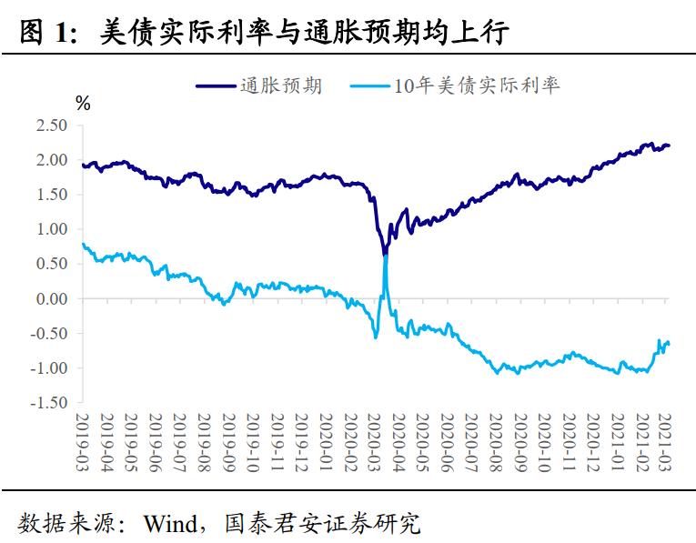 国泰君安:为什么最近国内债券市场异常强劲?