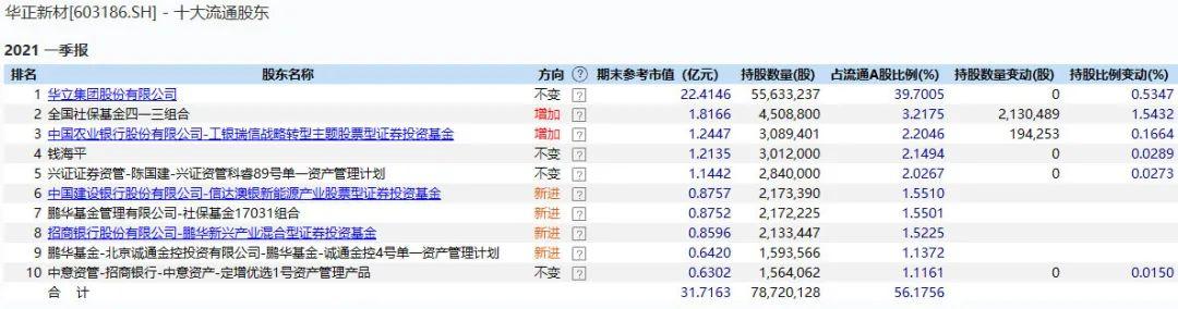 维诺seo团队_跌了一年 芯片尚有戏吗?不少大佬一季度已加仓 产业链高景气还将延续插图2