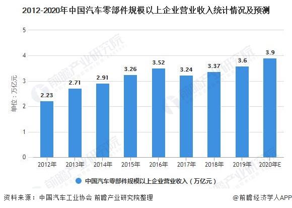 2012-2020年中国汽车零部件周围以上企业业务收好统计情况及展望