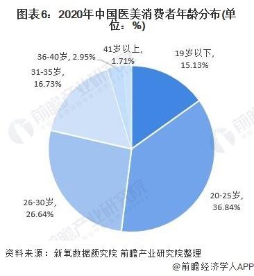 《【沐鸣电脑版登录】十张图了解2021年中国医美行业市场现状与发展趋势 轻医美进入快速发展期》