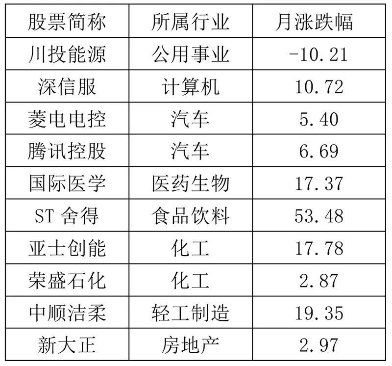 """沐鸣2注册登录5月""""券商金股""""来了!4月最牛金股涨超50%"""