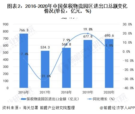 图表2:2016-2020年中国保税物流园区进出口总额变化情况(单位:亿元,%)