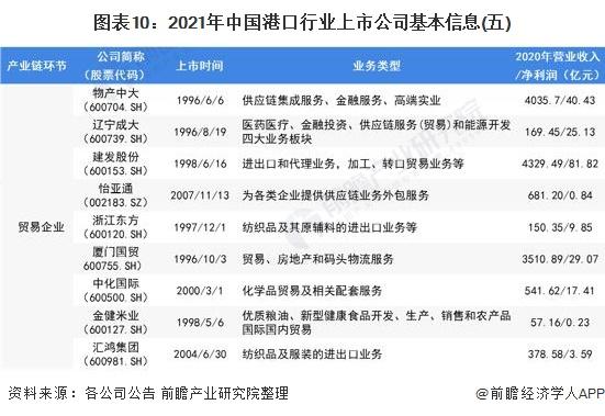 图表10:2021年中国港口行业上市公司基本信息(五)