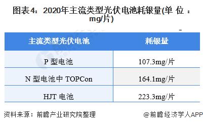 图表4:2020年主流类型光伏电池耗银量(单位:mg/片)